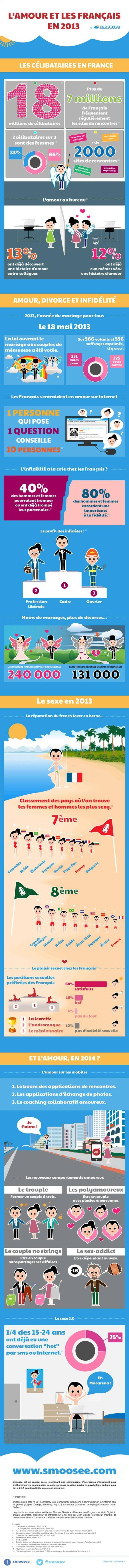 les français l'amour et le sexe statistiques infographie