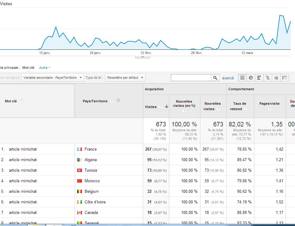 spam mimichat google analytics