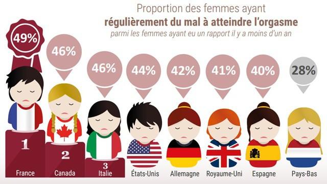Statistiques sur l'orgasme féminin à travers le monde