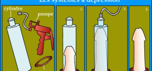 La pompe à pénis provoque l'arrivée du sang dans le pénis en vidant l'air à l'intérieur du cylindre.