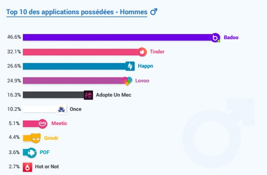 applications rencontre preferees francais 1